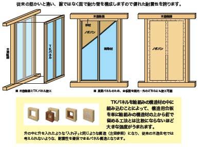構造用耐力面材